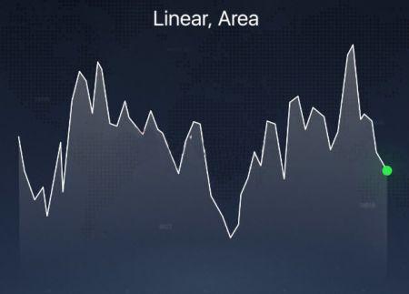 Diferentes tipos de gráficos explicados en la plataforma Binarycent